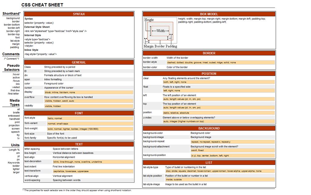 10 most valuable css cheat sheets for web designers css cheat sheet malvernweather Choice Image