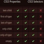 10 Highly Useful CSS3 Cheat Sheets For Web Designers