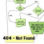 30 Brilliantly Designed 404 Error Pages