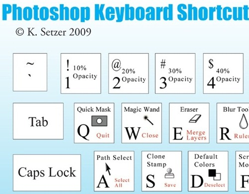photoshop keyword shortcodes
